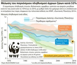 1.10.2014_Ο πληθυσμός των άγριων ζώων μειώθηκε στο μισό τα τελευταία 40 χρόνια_1