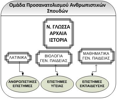 8.4.2015_Το νέο σύστημα εισαγωγής στην Τριτοβάθμια Εκπαίδευση 2015-2016_Σχέδιο_1
