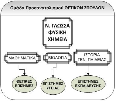 8.4.2015_Το νέο σύστημα εισαγωγής στην Τριτοβάθμια Εκπαίδευση 2015-2016_Σχέδιο_2