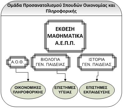 8.4.2015_Το νέο σύστημα εισαγωγής στην Τριτοβάθμια Εκπαίδευση 2015-2016_Σχέδιο_3