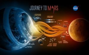 4.12.2014_Ο «οδικός χάρτης» της NASA για το ταξίδι στον Άρη