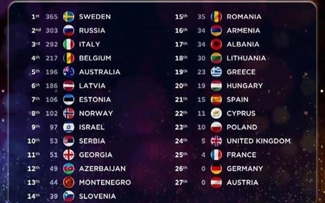 24.5.2015_Eurovision Η Σουηδία στην κορυφή_1