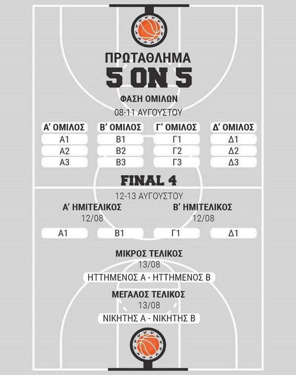 27.7.2016_Διαμαντάκος Χριστοδούλου Μαυροκεφαλίδης και Σαρικόπουλος στο Laconia Summer Basketour_1